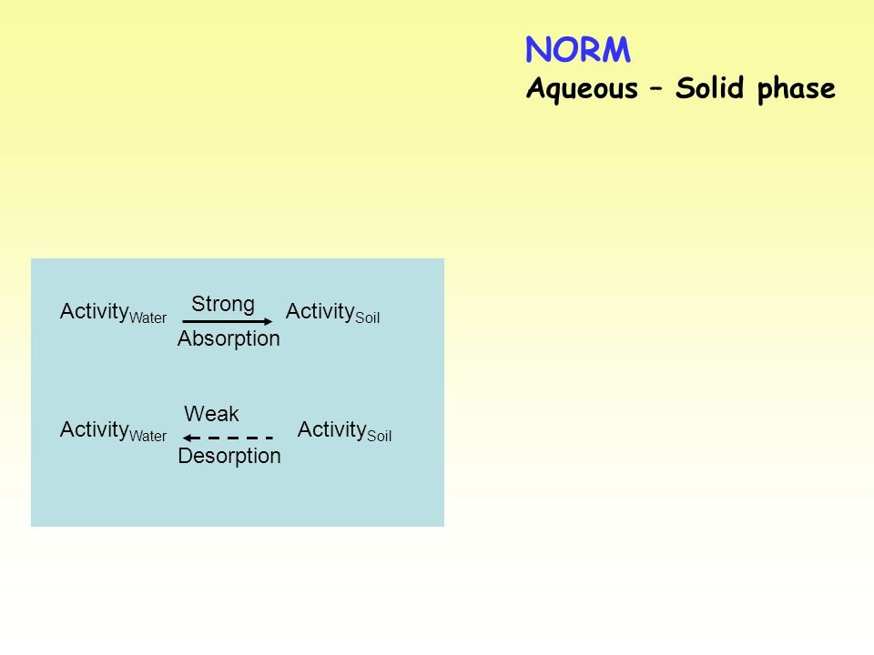 NORM Aqueous – Solid phase Activity Water Activity Soil Strong Absorption Weak Desorption