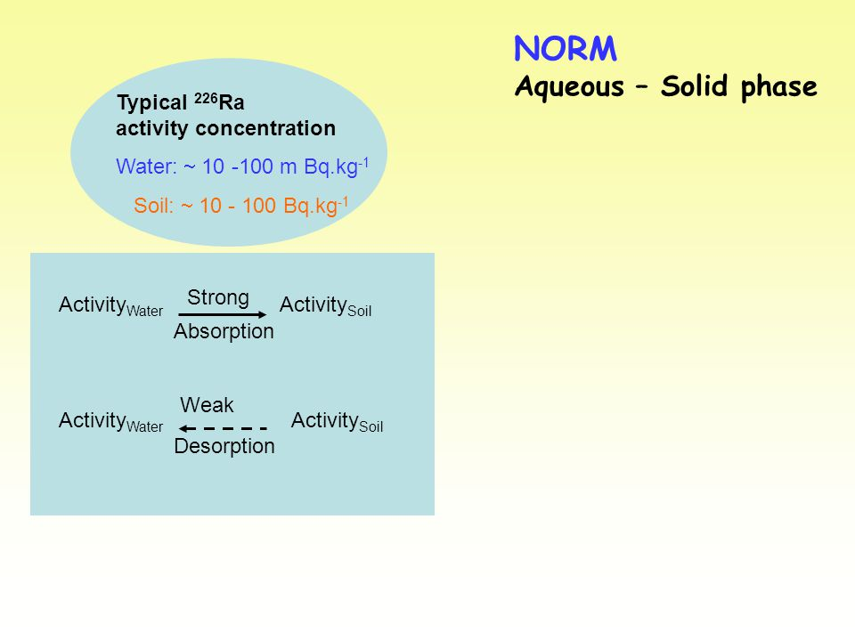 NORM Aqueous – Solid phase Typical 226 Ra activity concentration Water:  10 -100 m Bq.kg -1 Soil:  10 - 100 Bq.kg -1 Activity Water Activity Soil Strong Absorption Weak Desorption