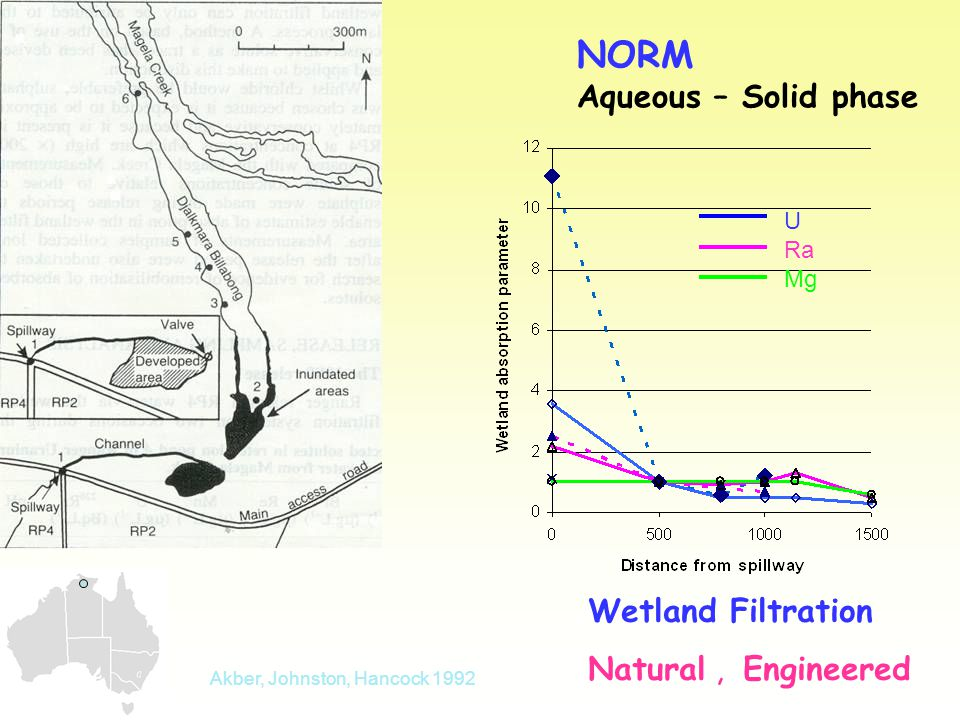 NORM Aqueous – Solid phase Wetland Filtration Natural, Engineered Akber, Johnston, Hancock 1992 U Ra Mg