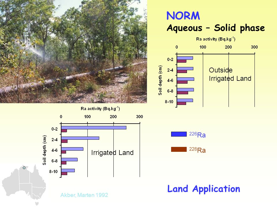 NORM Aqueous – Solid phase Land Application 226 Ra 228 Ra Akber, Marten 1992 Outside Irrigated Land Irrigated Land