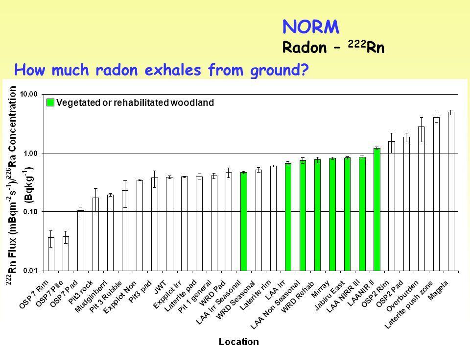 NORM Radon – 222 Rn How much radon exhales from ground Vegetated or rehabilitated woodland