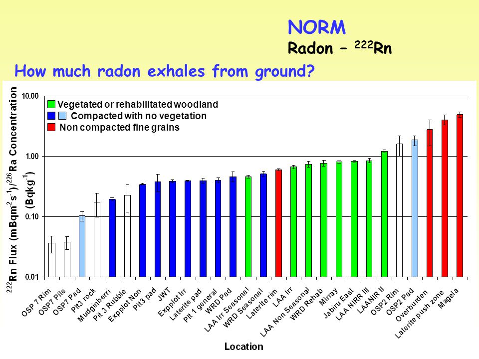 Vegetated or rehabilitated woodland Compacted with no vegetation Non compacted fine grains NORM Radon – 222 Rn How much radon exhales from ground