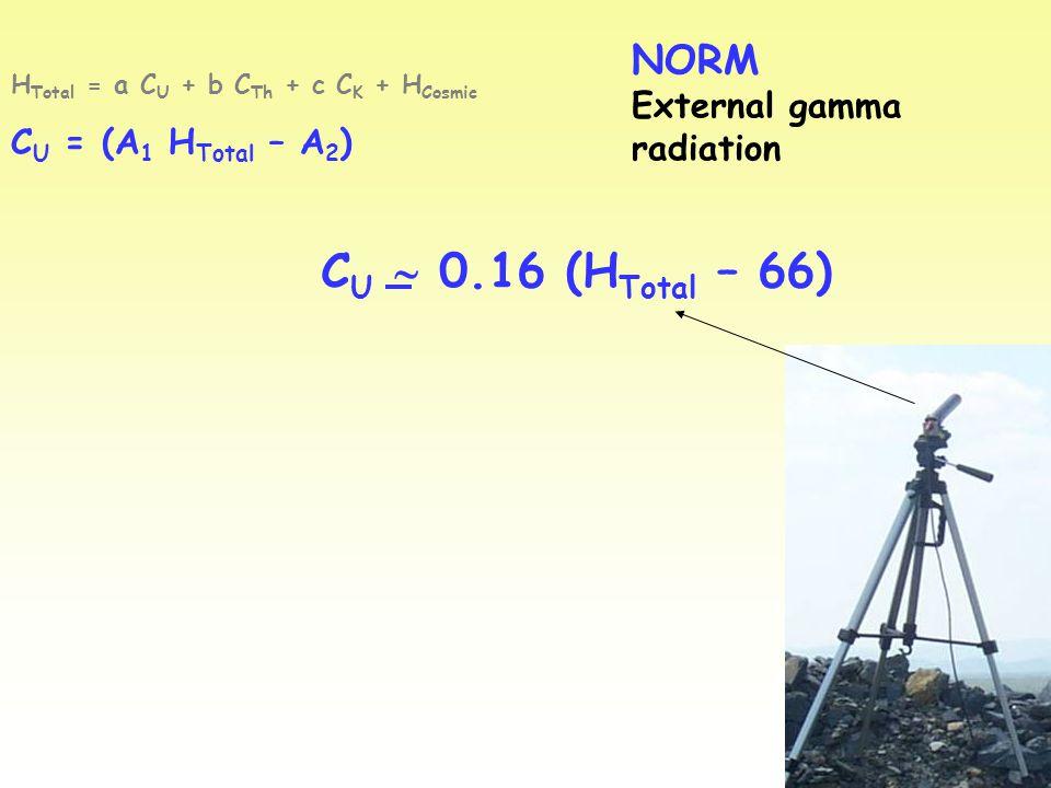 NORM External gamma radiation H Total = a C U + b C Th + c C K + H Cosmic C U = (A 1 H Total – A 2 ) C U  0.16 (H Total – 66)