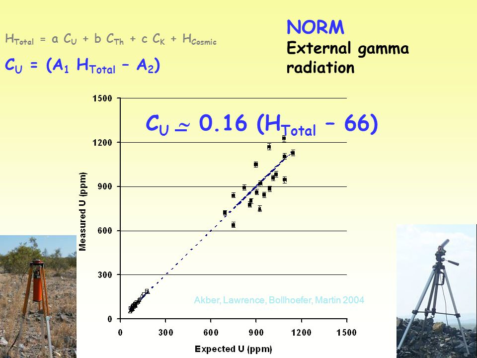 NORM External gamma radiation H Total = a C U + b C Th + c C K + H Cosmic C U = (A 1 H Total – A 2 ) C U  0.16 (H Total – 66) Akber, Lawrence, Bollhoefer, Martin 2004