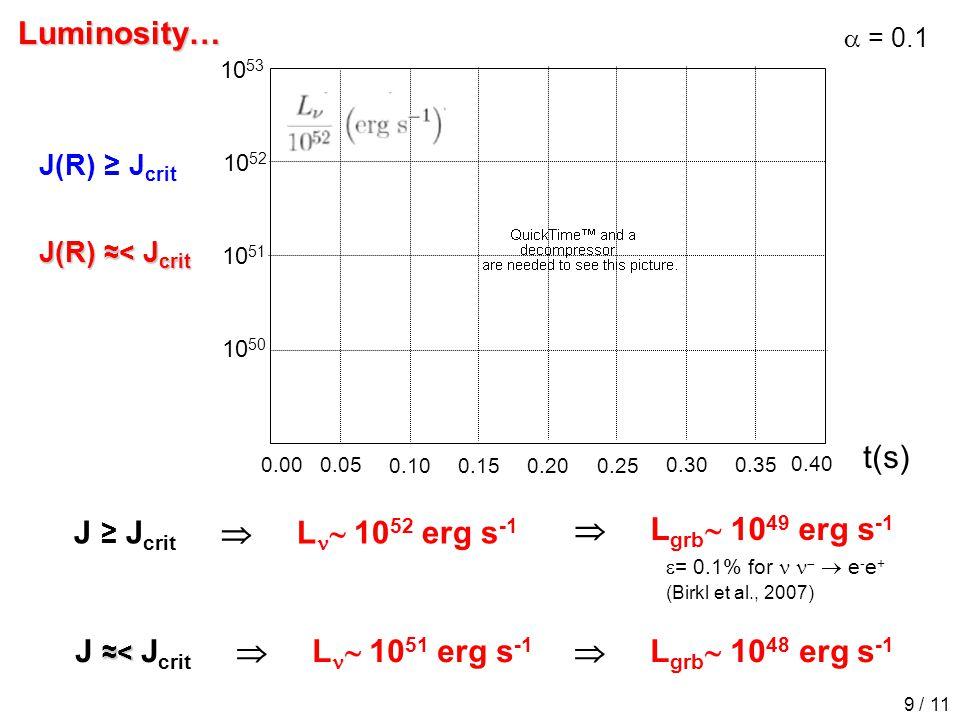 Luminosity…  = 0.1 ≈< J ≈< J crit  L  10 51 erg s -1  L grb  10 48 erg s -1 J ≥ J crit  L  10 52 erg s -1  L grb  10 49 erg s -1  = 0.1% for   e - e + (Birkl et al., 2007) 10 52 10 53 10 51 10 50 t(s) 0.00 0.100.15 0.200.25 0.300.35 0.40 0.05 9 / 11 J(R) ≈< J crit J(R) ≥ J crit