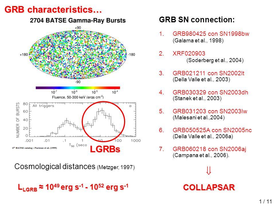 GRB characteristics… Cosmological distances (Metzger, 1997) L LGRB ≈ 10 49 erg s -1 - 10 52 erg s -1 GRB SN connection: 1.GRB980425 con SN1998bw (Galama et al., 1998) 2.XRF020903 (Soderberg et al., 2004) 3.GRB021211 con SN2002lt (Della Valle et al., 2003) 4.GRB030329 con SN2003dh (Stanek et al., 2003) 5.GRB031203 con SN2003lw (Malesani et al.,2004) 6.GRB050525A con SN2005nc (Della Valle et al., 2006a) 7.GRB060218 con SN2006aj (Campana et al., 2006).