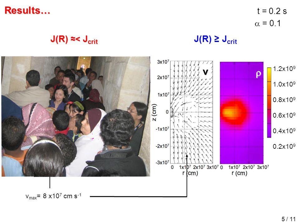 t = 0.2 s v max = 8 x10 7 cm s -1 J(R) ≈< J crit v  1.8x10 8 1.4x10 8 1.0x10 8 0.6x10 8 0.2x10 8 1.2x10 9 1.0x10 9 0.8x10 9 0.6x10 9 0.4x10 9 0.2x10 9v  Results… 5 / 11 J(R) ≥ J crit  = 0.1