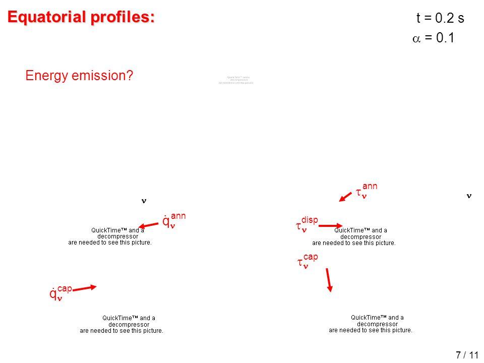 q q   .. cap ann disp ann cap t = 0.2 s  = 0.1 7 / 11 Energy emission Equatorial profiles: