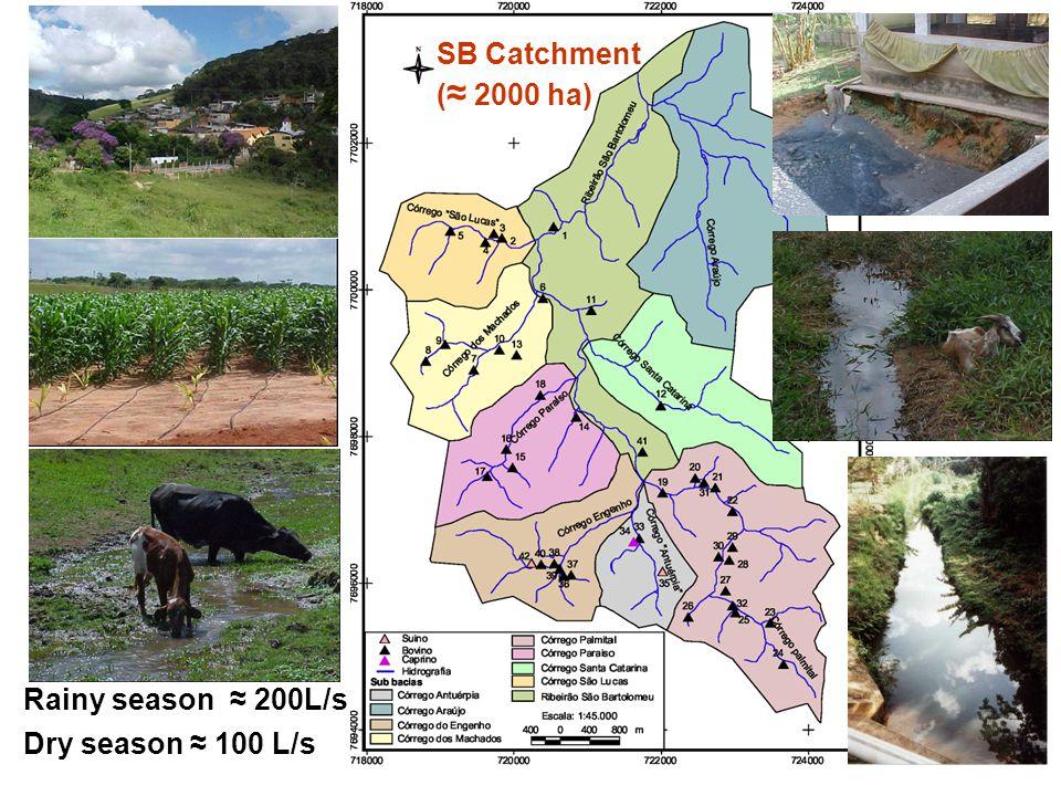 Rainy season ≈ 200L/s Dry season ≈ 100 L/s SB Catchment ( ≈ 2000 ha)