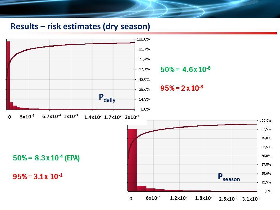 Results – risk estimates (dry season) P daily 50% = 4.6 x 10 -6 95% = 2 x 10 -3 50% = 8.3 x 10 -4 (EPA) 95% = 3.1 x 10 -1 P daily 6x10 -2 1.2x10 -1 1.8x10 -1 2.5x10 -1 3.1x10 -1 0 3x10 -4 6.7x10 -4 1x10 -3 1.4x10 -3 1.7x10 -3 2x10 -3 0 P season