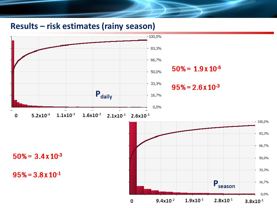 Results – risk estimates (rainy season) P daily 50% = 1.9 x 10 -5 95% = 2.6 x 10 -3 50% = 3.4 x 10 -3 95% = 3.8 x 10 -1 P season 5.2x10 -4 1.1x10 -3 1.6x10 -3 2.1x10 -3 2.6x10 -3 0 9.4x10 -2 1.9x10 -1 2.8x10 -1 3.8x10 -1 0