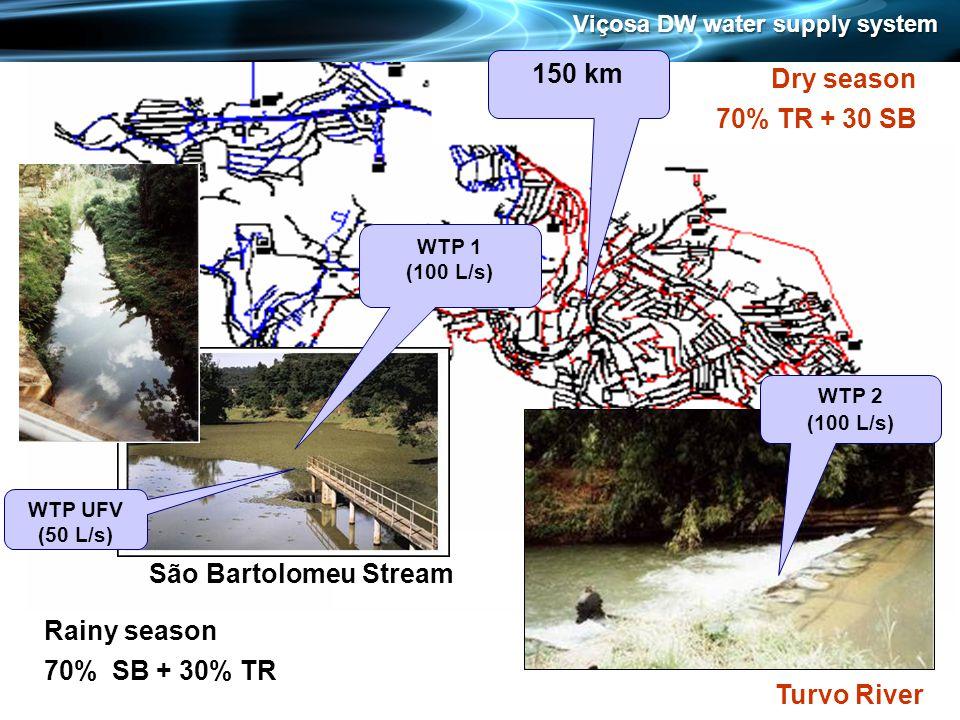 WTP 1 (100 L/s) WTP UFV (50 L/s) WTP 2 (100 L/s) São Bartolomeu Stream Turvo River Rainy season 70% SB + 30% TR Dry season 70% TR + 30 SB 150 km Viçosa DW water supply system