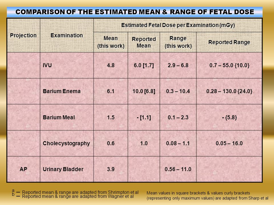 ProjectionExamination Estimated Fetal Dose per Examination (mGy) Mean (this work) Reported Mean Range (this work) Reported Range IVU4.86.0 [1.7]2.9 –