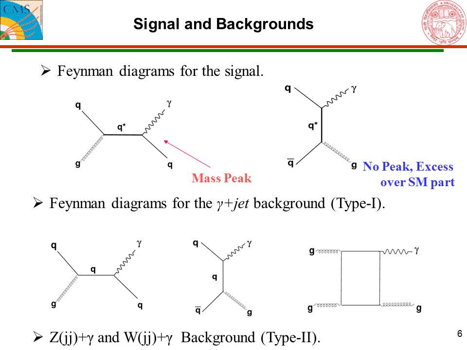 6 Signal and Backgrounds  Feynman diagrams for the γ+jet background (Type-I).  Z(jj)+γ and W(jj)+γ Background (Type-II).  Feynman diagrams for the