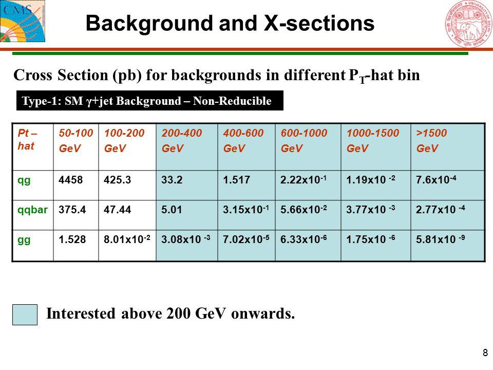 8 Background and X-sections Pt – hat 50-100 GeV 100-200 GeV 200-400 GeV 400-600 GeV 600-1000 GeV 1000-1500 GeV >1500 GeV qg4458425.333.21.5172.22x10 -