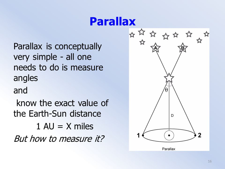 Parallax Parallax is conceptually very simple - all one needs to do is measure angles and know the exact value of the Earth-Sun distance 1 AU = X miles But how to measure it.