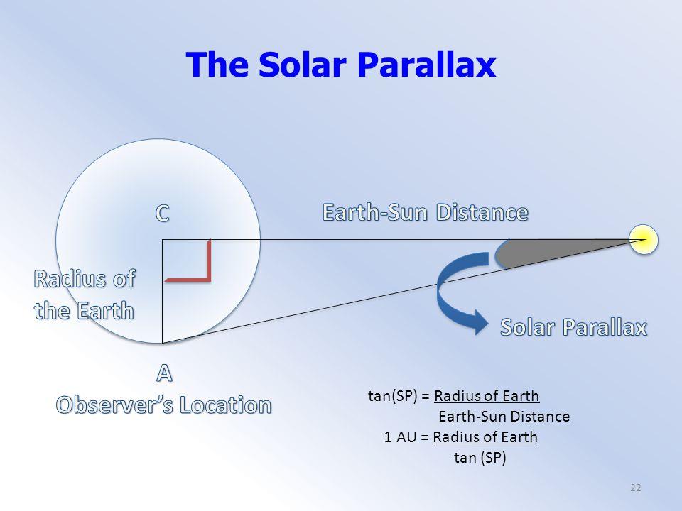tan(SP) = Radius of Earth Earth-Sun Distance 1 AU = Radius of Earth tan (SP) The Solar Parallax 22