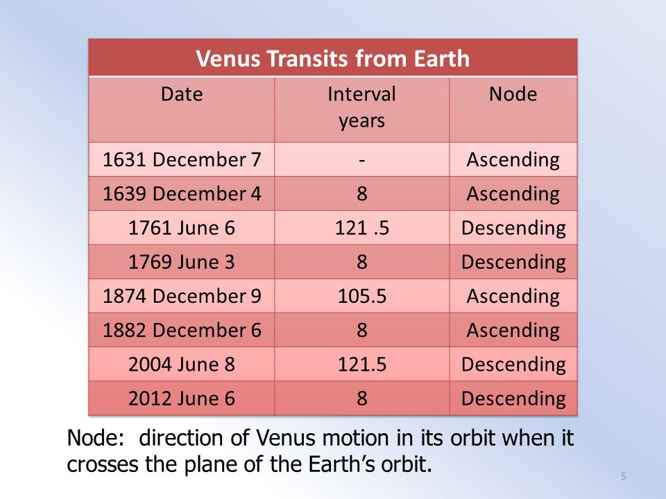 Venus Transits from Earth Node: direction of Venus motion in its orbit when it crosses the plane of the Earth's orbit. 5