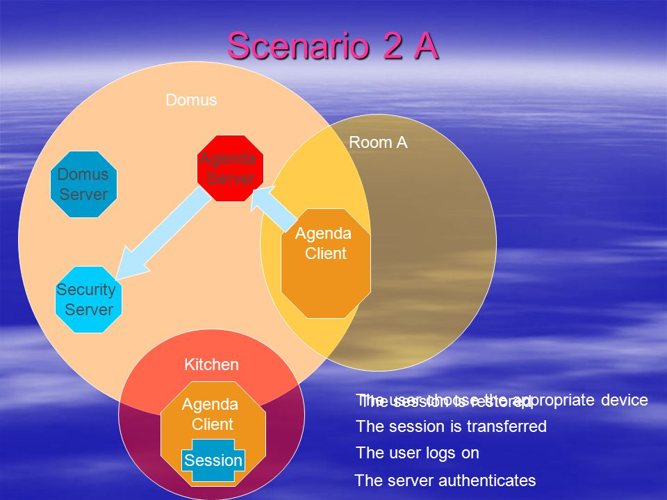 Scenario 2 A Domus Kitchen Room A Agenda Server Domus Server Security Server Agenda Client Agenda Client Session The user choose the appropriate device The user logs on The session is transferred The server authenticates The session is restored