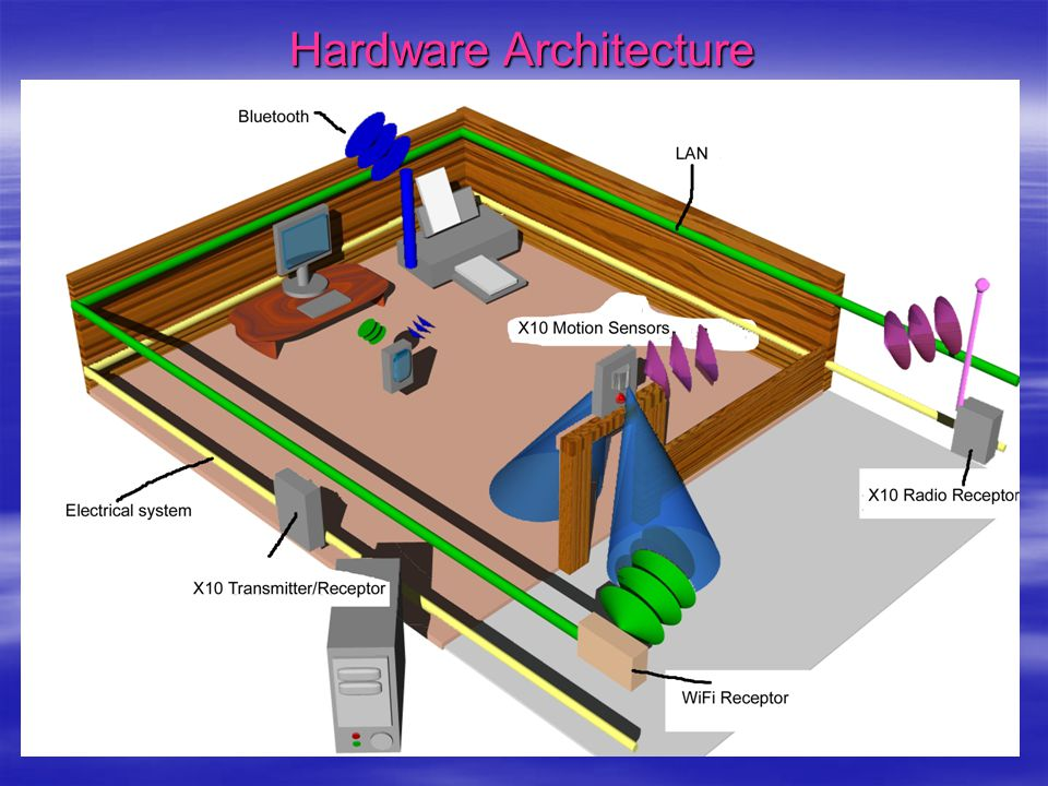 Software Architecture  Operating systems –Windows –Linux  Software –Java { J2ME, RMI, JINI}  Networks –Bluetooth –X10 –WiFi –LAN