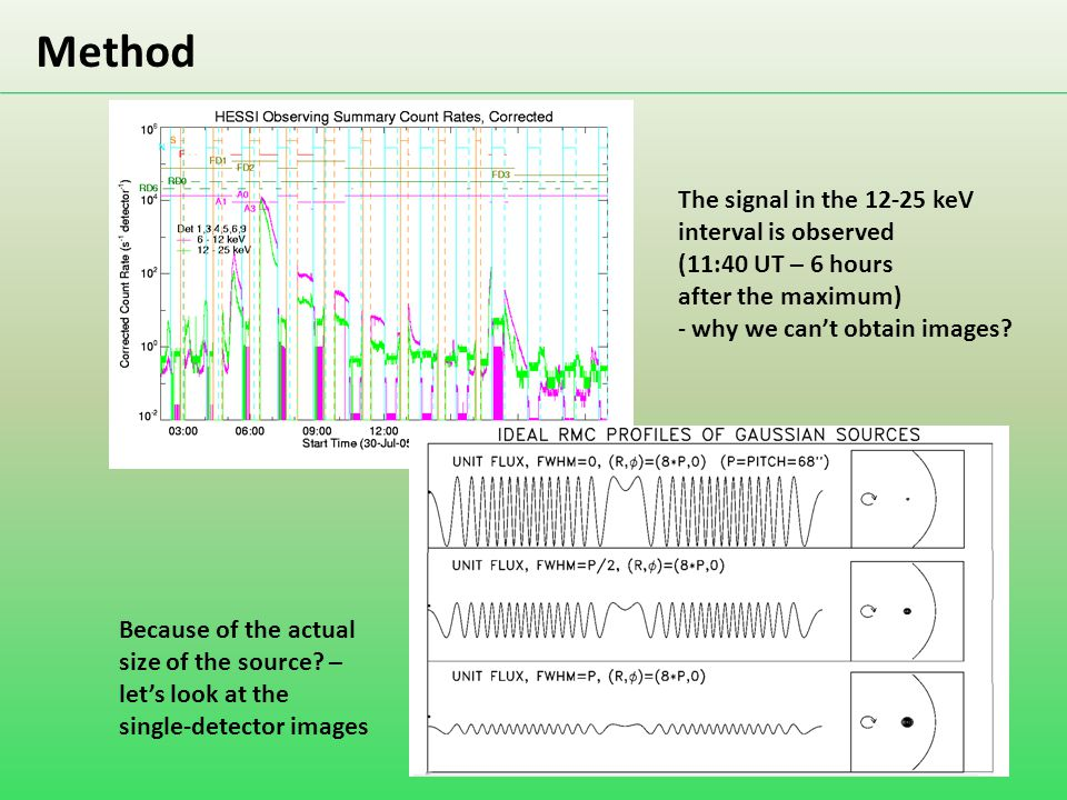 Method The signal in the 12-25 keV interval is observed (11:40 UT – 6 hours after the maximum) - why we can't obtain images? Because of the actual siz