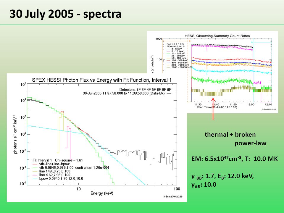 30 July 2005 - spectra thermal + broken power-law EM: 6.5x10 47 cm -3, T: 10.0 MK γ BB : 1.7, E B : 12.0 keV, γ AB : 10.0