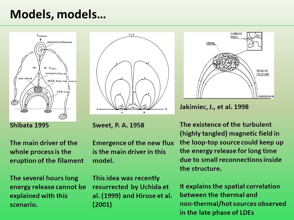 Models, models… Shibata 1995 The main driver of the whole process is the eruption of the filament The several hours long energy release cannot be expl