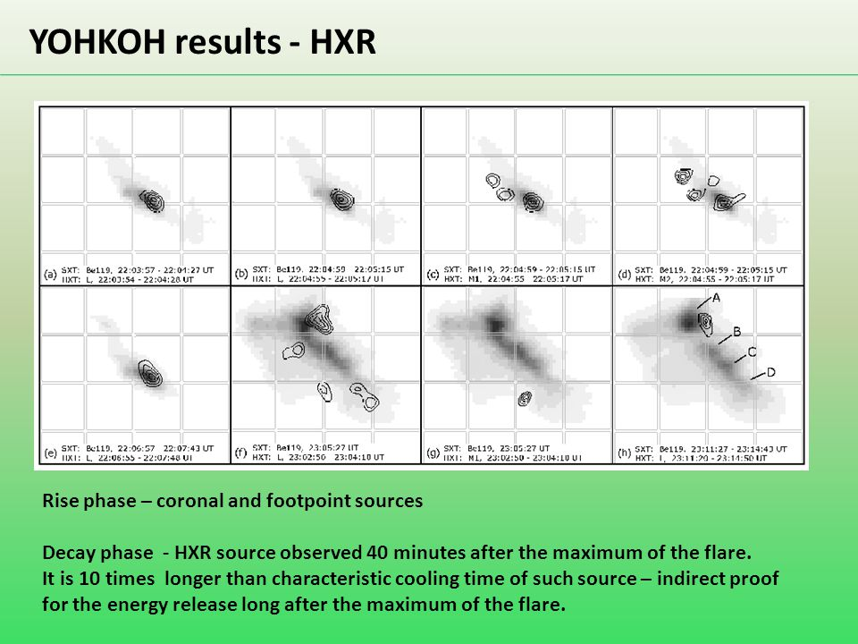 YOHKOH results - HXR Rise phase – coronal and footpoint sources Decay phase - HXR source observed 40 minutes after the maximum of the flare. It is 10