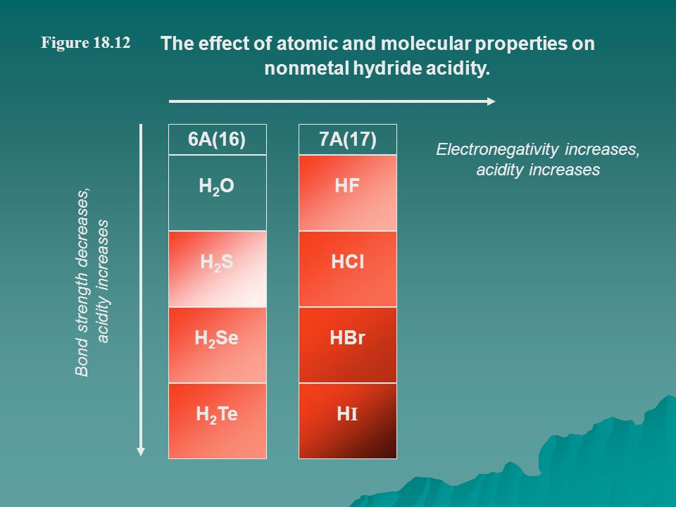 Figure 18.12 The effect of atomic and molecular properties on nonmetal hydride acidity. 6A(16) H2OH2O H2SH2S H 2 Se H 2 Te 7A(17) HF HCl HBr HIHI Elec