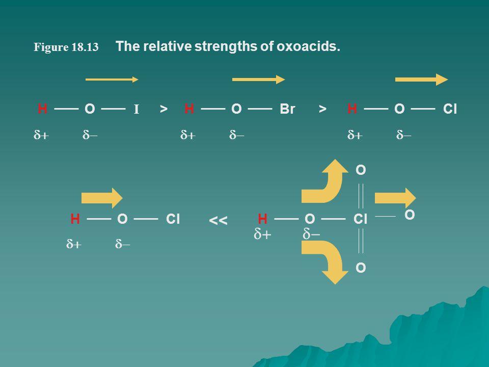 HO I HOBrHOCl>> HO O O O << Figure 18.13 The relative strengths of oxoacids.  HOCl  