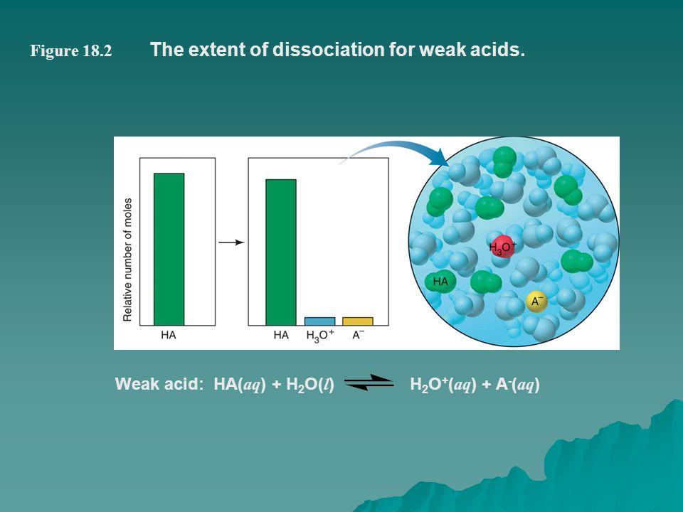 Figure 18.2 The extent of dissociation for weak acids. Weak acid: HA( aq ) + H 2 O( l ) H 2 O + ( aq ) + A - ( aq )