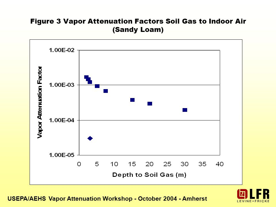 USEPA/AEHS Vapor Attenuation Workshop - October 2004 - Amherst Figure 3 Vapor Attenuation Factors Soil Gas to Indoor Air (Sandy Loam)