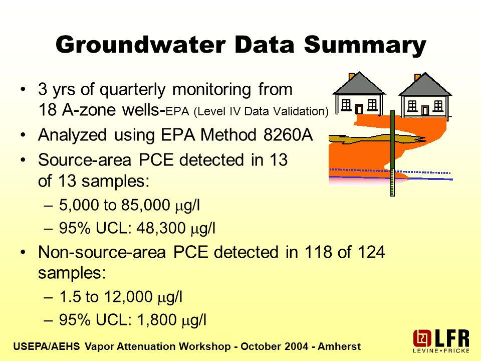 USEPA/AEHS Vapor Attenuation Workshop - October 2004 - Amherst Groundwater Data Summary 3 yrs of quarterly monitoring from 18 A-zone wells- EPA (Level IV Data Validation) Analyzed using EPA Method 8260A Source-area PCE detected in 13 of 13 samples: –5,000 to 85,000  g/l –95% UCL: 48,300  g/l Non-source-area PCE detected in 118 of 124 samples: –1.5 to 12,000  g/l –95% UCL: 1,800  g/l
