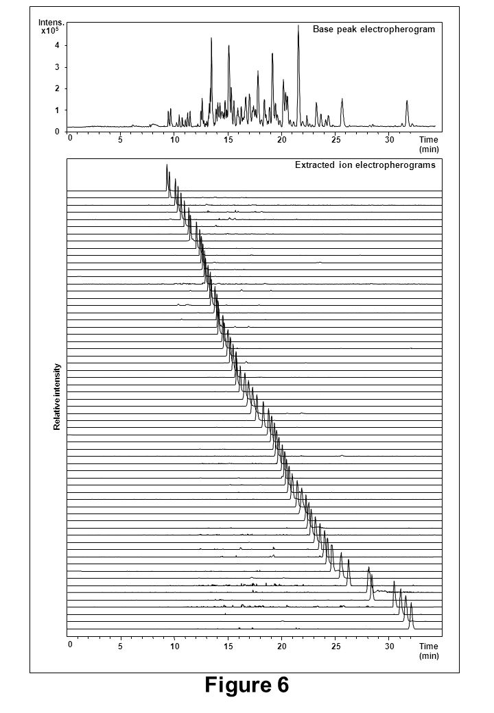 Figure 6 51015202530 0 Time (min) 51015202530 0 Time (min) 0 1 2 3 4 x10 5 Intens. Relative intensity Base peak electropherogram Extracted ion electro