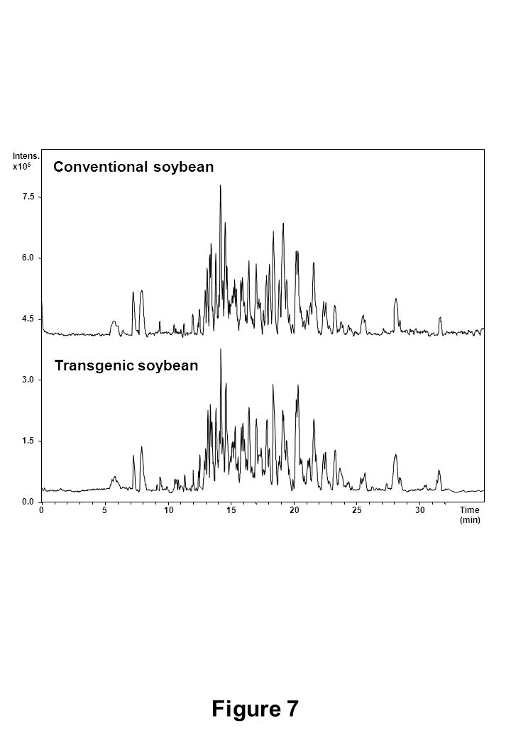 Figure 7 0.0 1.5 3.0 Intens. x10 5 4.5 6.0 Time (min) 051015202530 7.5 Conventional soybean Transgenic soybean
