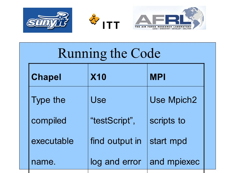 "ChapelX10MPI Type the compiled executable name. Stdin/stdout supported Use ""testScript"", find output in log and error files. Use Mpich2 scripts to sta"
