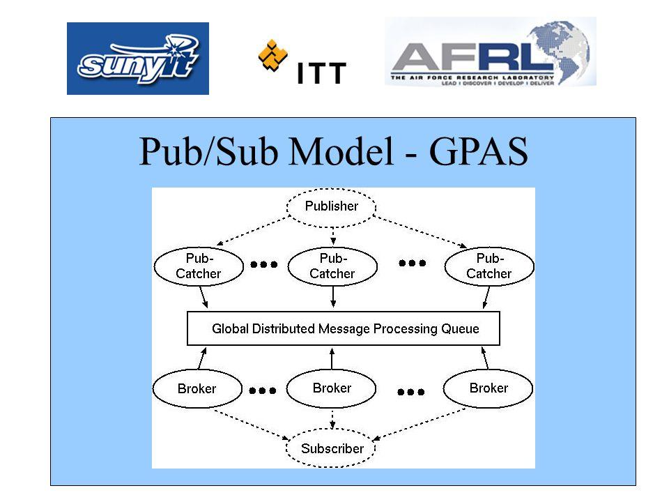 Pub/Sub Model Pub/Sub Model - GPAS