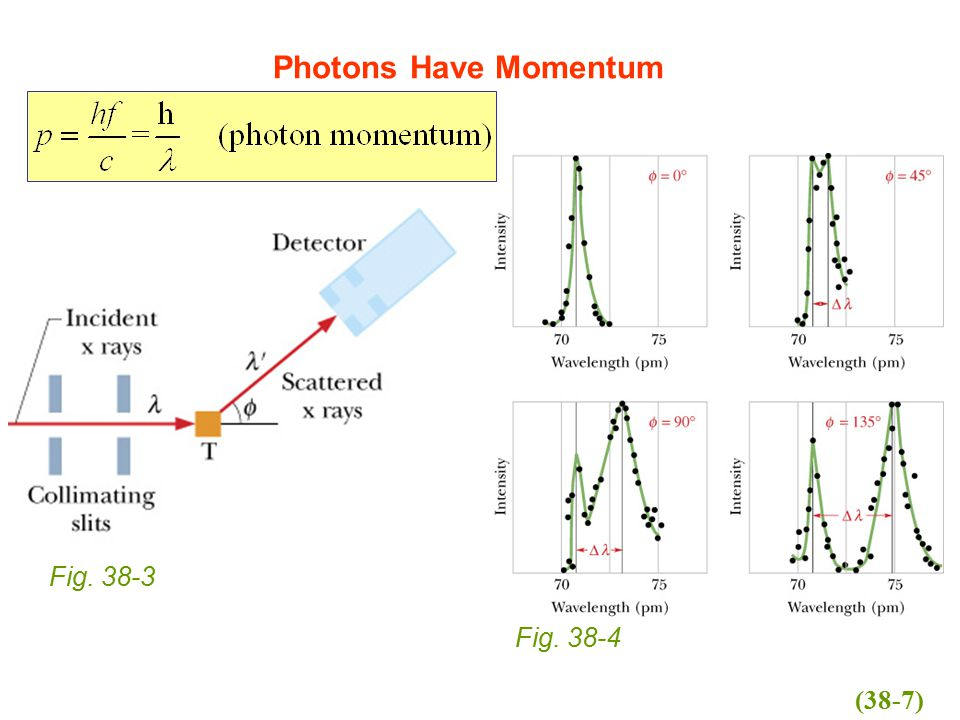 Photons Have Momentum Fig. 38-3 Fig. 38-4 (38-7)