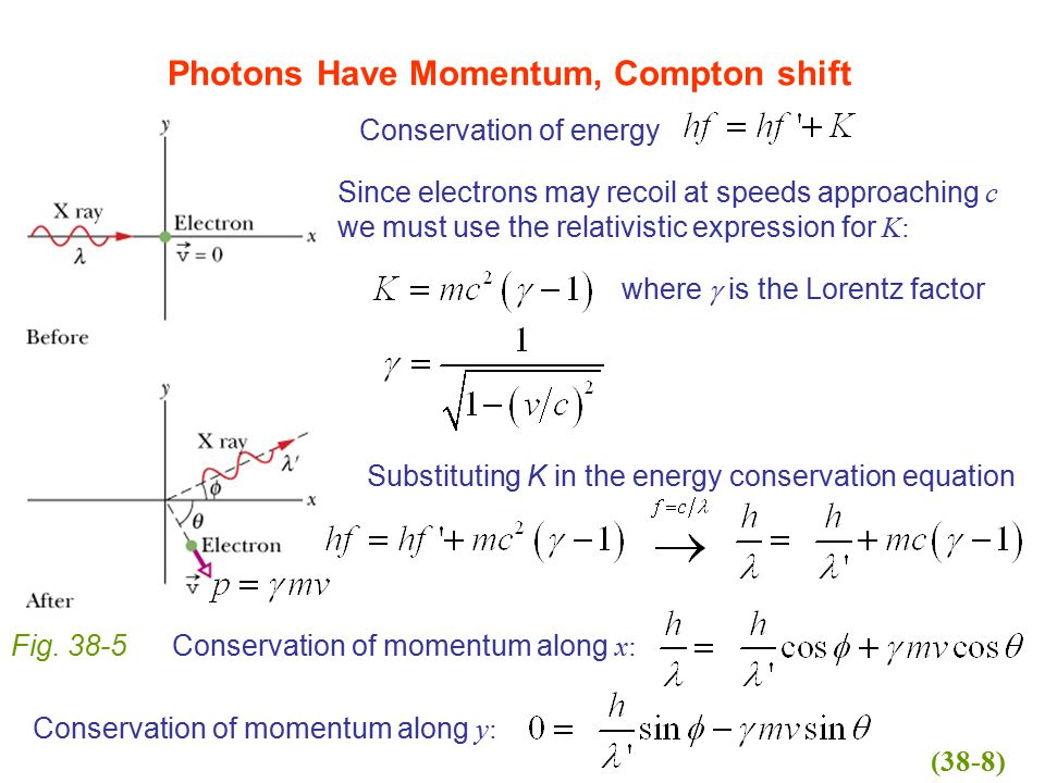 Photons Have Momentum, Compton shift Fig. 38-5 Conservation of energy Since electrons may recoil at speeds approaching c we must use the relativistic