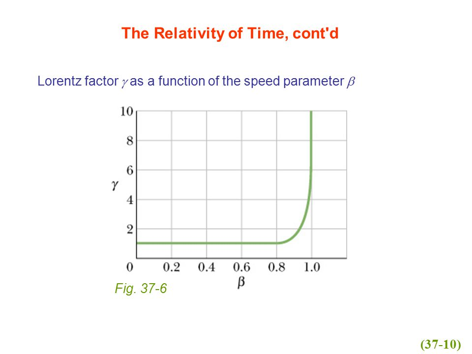 Lorentz factor  as a function of the speed parameter  The Relativity of Time, cont'd Fig. 37-6 (37-10)