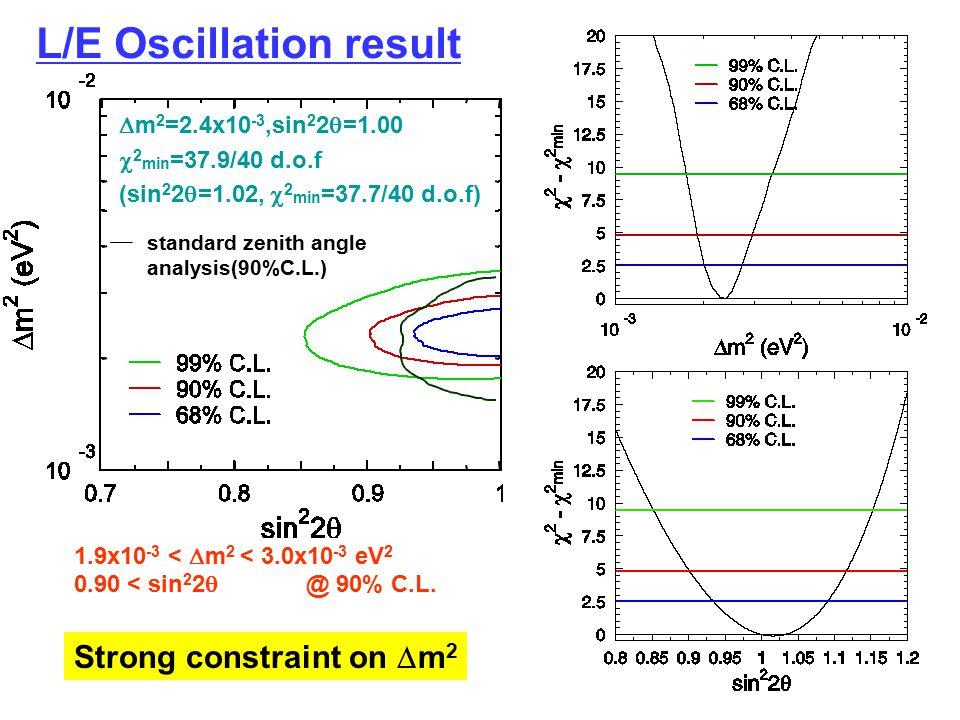 L/E Oscillation result  m 2 =2.4x10 -3,sin 2 2  =1.00  2 min =37.9/40 d.o.f (sin 2 2  =1.02,  2 min =37.7/40 d.o.f) 1.9x10 -3 <  m 2 < 3.0x10 -3 eV 2 0.90 < sin 2 2  @ 90% C.L.