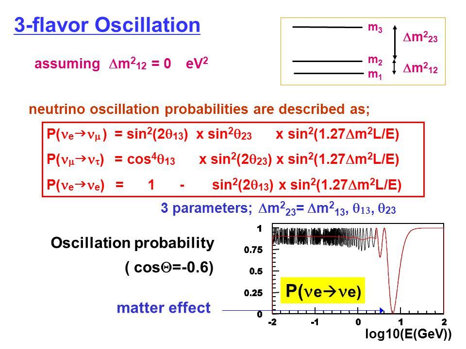 3-flavor Oscillation P( e   ) = sin 2 (2  13 ) x sin 2  23 x sin 2 (1.27  m 2 L/E) P(    ) = cos 4  13 x sin 2 (2  23 ) x sin 2 (1.27  m 2 L/E) P( e  e ) = 1 - sin 2 (2  13 ) x sin 2 (1.27  m 2 L/E) assuming  m 2 12 = 0 eV 2 3 parameters;  m 2 23 =  m 2 13,  ,  23 neutrino oscillation probabilities are described as; m3m3 m2m2 m1m1  m 2 23  m 2 12 Oscillation probability matter effect log10(E(GeV)) P( e  e) ( cos  =-0.6)