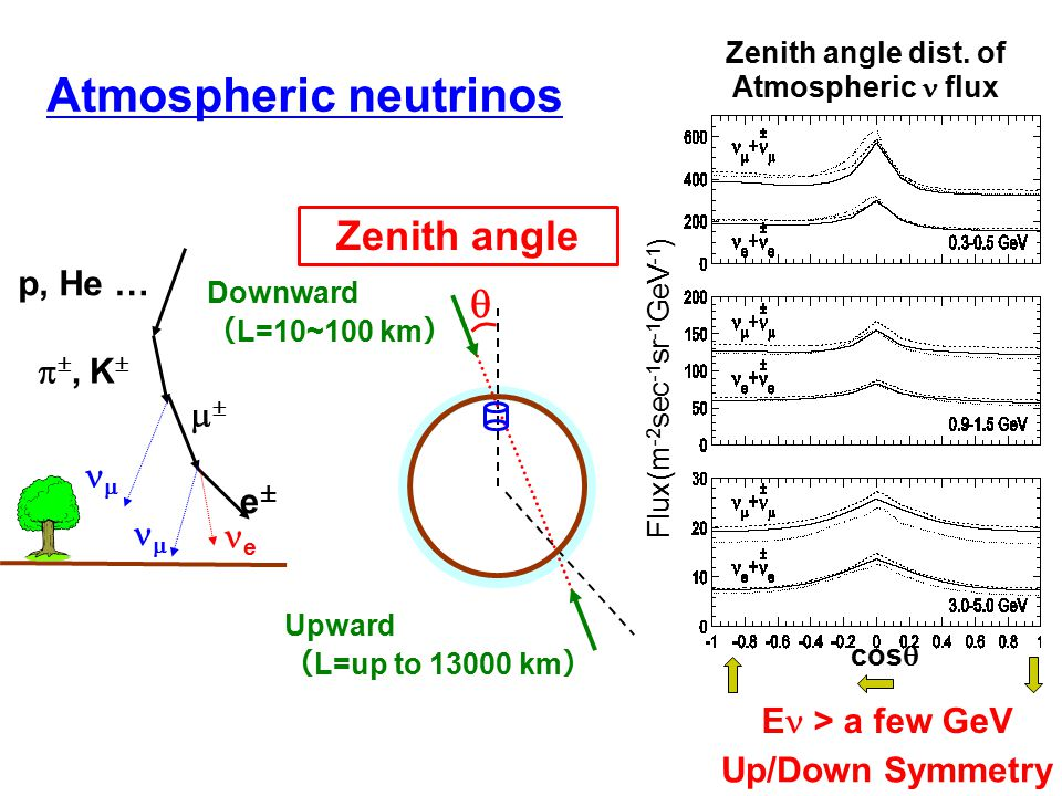Atmospheric neutrinos e±e± e  , K     p, He … Downward ( L=10~100 km ) Upward ( L=up to 13000 km )  Up/Down Symmetry Zenith angle dist. of A