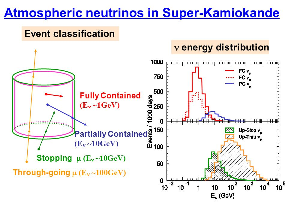 Atmospheric neutrinos in Super-Kamiokande Event classification Fully Contained (E ~1GeV) Through-going  (E  ~100GeV) Stopping  (E  ~10GeV) Partia