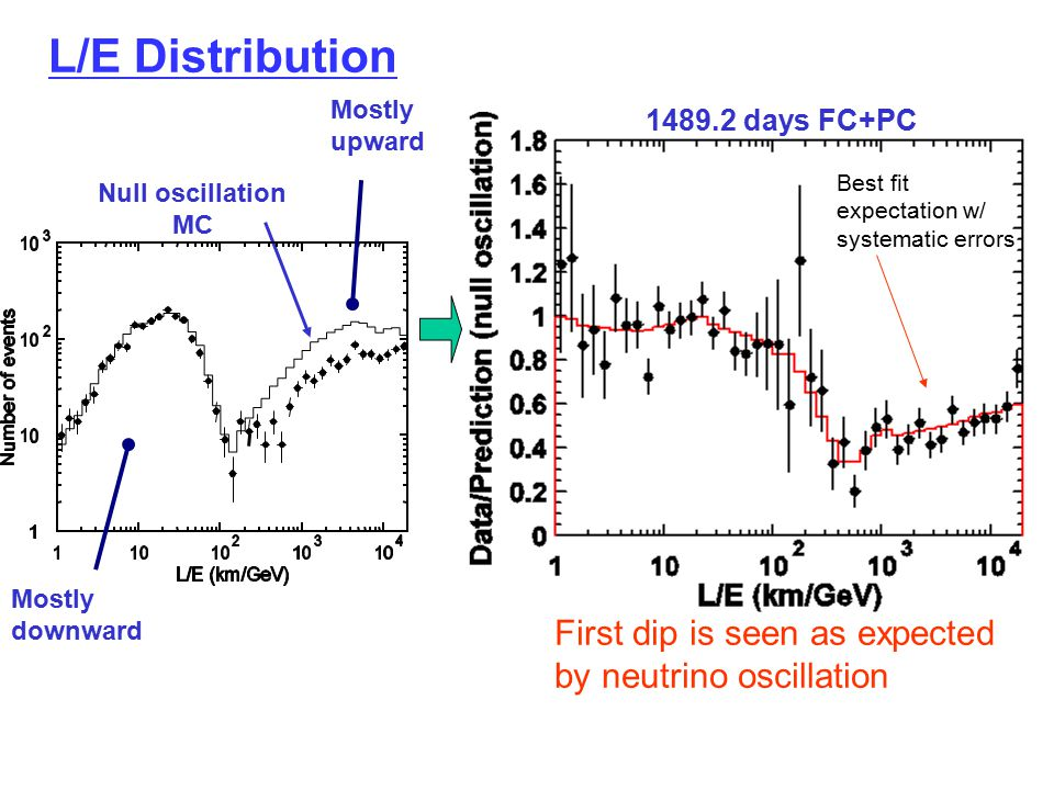 L/E Distribution Null oscillation MC 1489.2 days FC+PC First dip is seen as expected by neutrino oscillation Best fit expectation w/ systematic errors
