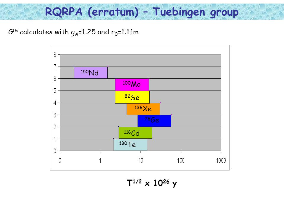 RQRPA (erratum) – Tuebingen group T 1/2 x 10 26 y 150 Nd 130 Te 116 Cd 76 Ge 136 Xe 82 Se 100 Mo G 0v calculates with g A =1.25 and r 0 =1.1fm