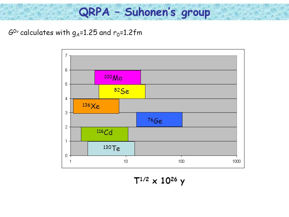 QRPA – Suhonen's group G 0v calculates with g A =1.25 and r 0 =1.2fm T 1/2 x 10 26 y 130 Te 116 Cd 76 Ge 136 Xe 100 Mo 82 Se