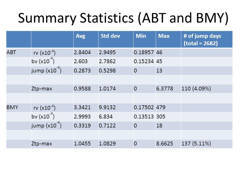 Summary Statistics (ABT and BMY) AvgStd devMinMax# of jump days (total = 2682) ABT rv (x10 -4 ) 2.84042.94950.1895746 bv (x10 -4 )2.6032.78620.1523445 jump (x10 -4 )0.28730.5298013 Ztp-max0.95881.017406.3778110 (4.09%) BMY rv (x10 -4 ) 3.34219.91320.17502479 bv (x10 -4 )2.99936.8340.13513305 jump (x10 -4 )0.33190.7122018 Ztp-max1.04551.082908.6625137 (5.11%)