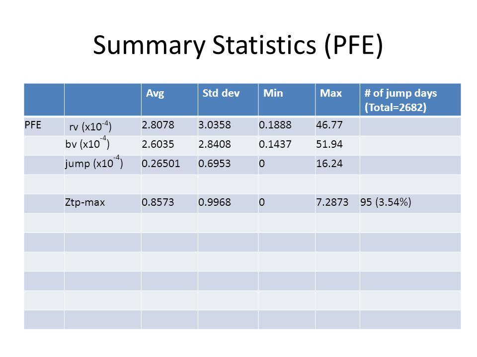 Summary Statistics (PFE) AvgStd devMinMax# of jump days (Total=2682) PFE rv (x10 -4 ) 2.80783.03580.188846.77 bv (x10 -4 )2.60352.84080.143751.94 jump (x10 -4 )0.265010.6953016.24 Ztp-max0.85730.996807.287395 (3.54%)