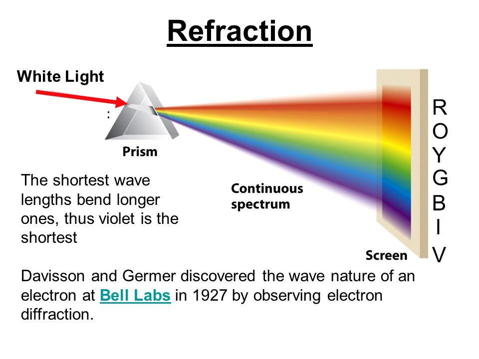 Refraction R G O Y B I V The shortest wave lengths bend longer ones, thus violet is the shortest Davisson and Germer discovered the wave nature of an